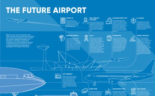 The future airport
