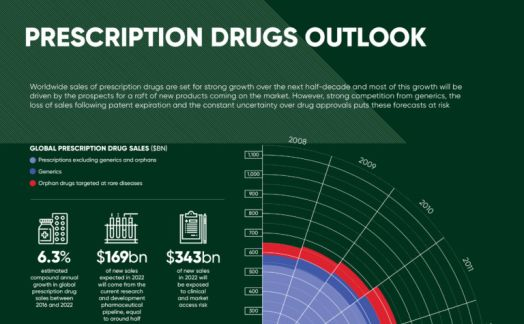 Prescription drugs outlook 2017