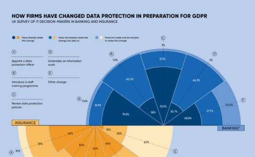 How firms have changed data protection in preparation for GDPR