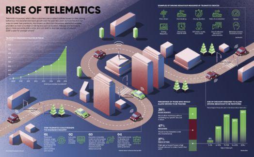 Rise of telematics