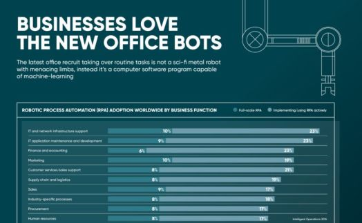 Businesses love the new office bots