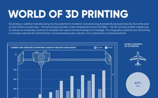 The world of 3D printing