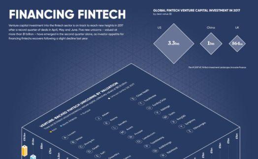 Financing fintech