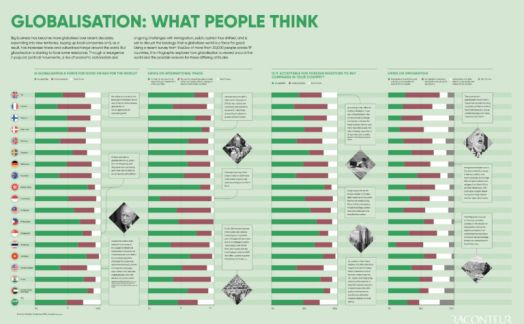 Globalisation: What people think