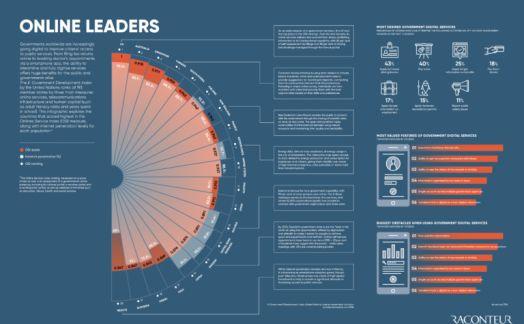 Online Leaders