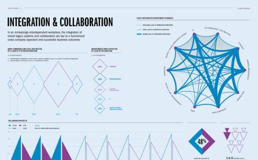Integration & Collaboration