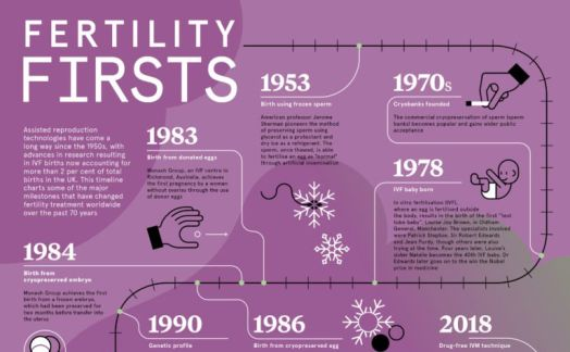 Fertility firsts