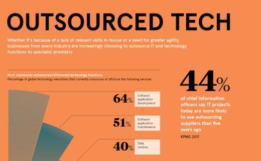 Outsourced Tech
