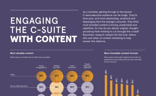 Engaging the C-Suite with content