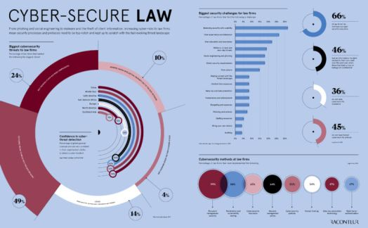 Cyber-secure law