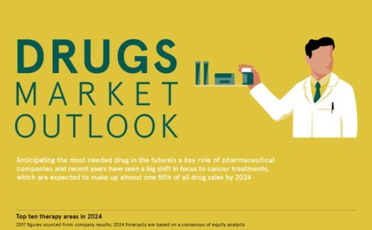 Drugs market outlook