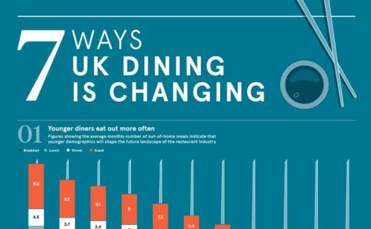 7 ways UK dining is changing