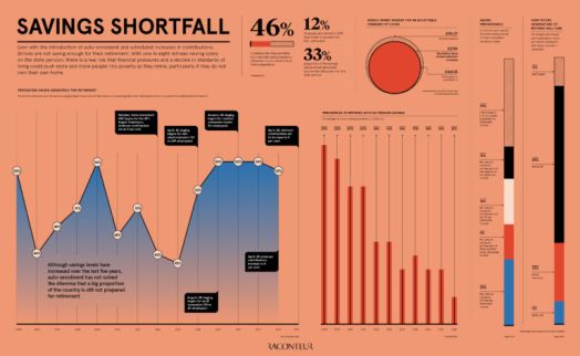 Savings shortfall