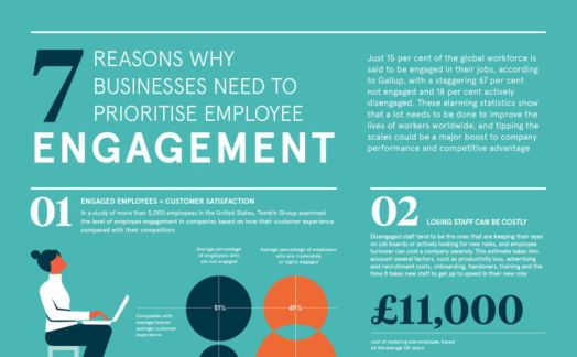 7 reasons why businesses need to prioritise employee engagement