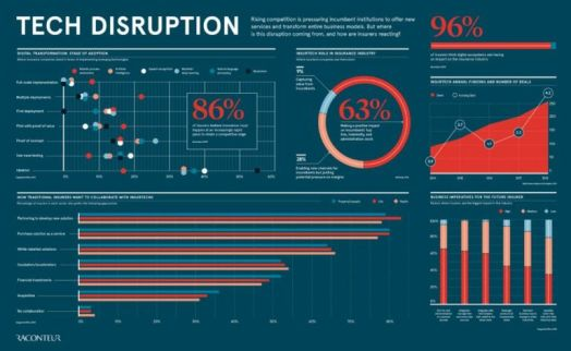 Tech Disruption