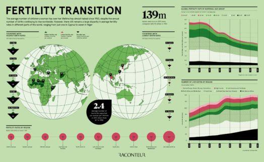 Fertility Transition