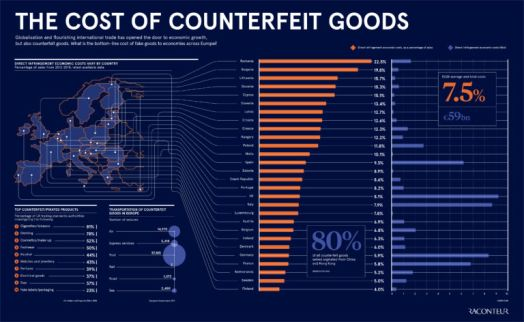 The cost of counterfeit goods