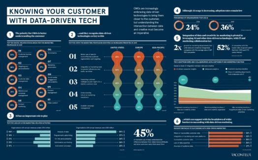 Knowing your customer with data-driven tech