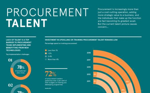 Procurement Talent