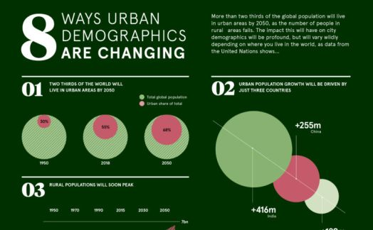 8 ways urban demographics are changing