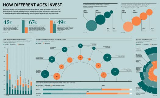 How different ages invest