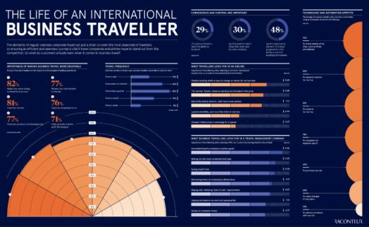 The life of an international business traveller