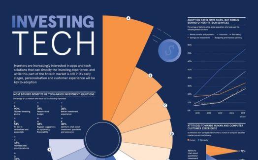Investing Tech