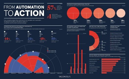From automation to action