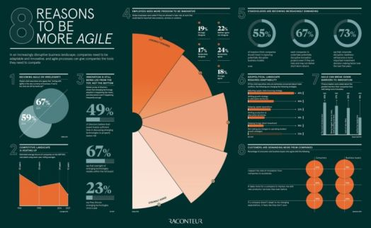 8 reasons to be more agile