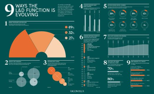 9 ways the L&D function is changing