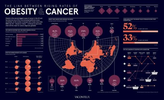 The link between rising rates of obesity and cancer