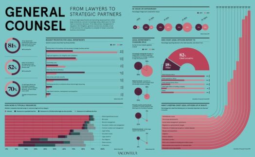 General counsel: from lawyers to strategic partners