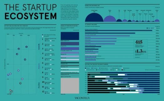 The startup ecosystem