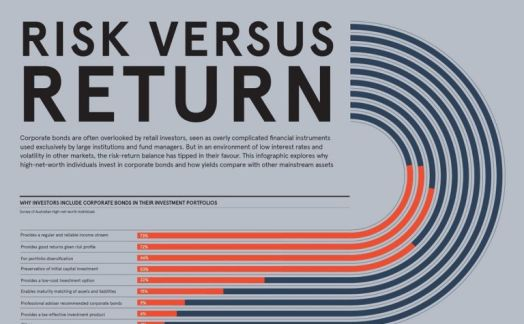 Risk versus return