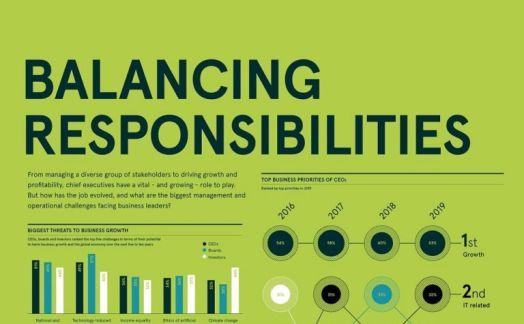 Balancing Responsibilities