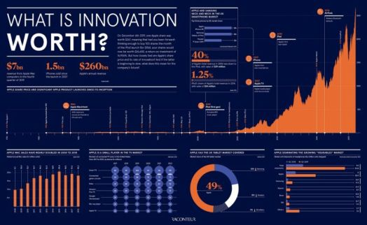 What is innovation worth?