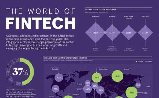 The world of fintech