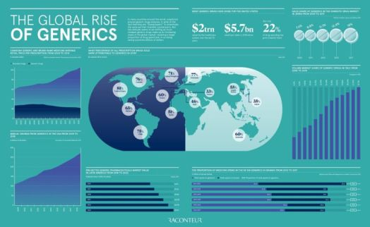 The global rise of generics