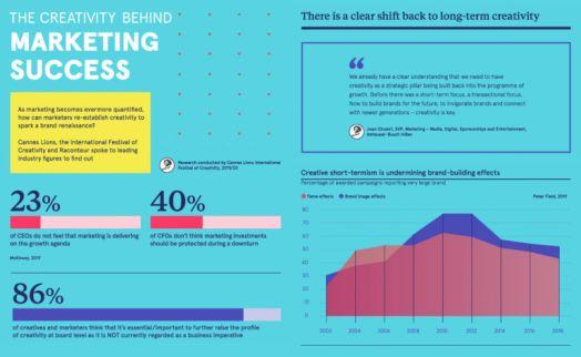 The creativity behind marketing success