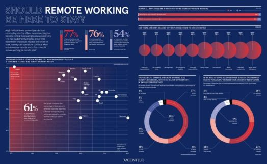 Should remote working be here to stay?