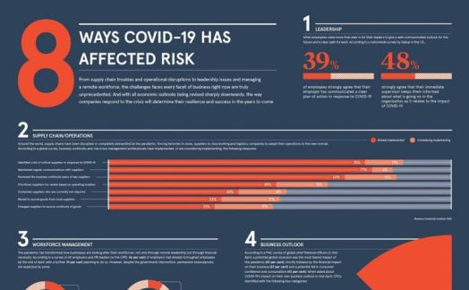 8 ways COVID-19 has affected risk