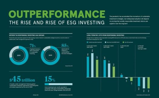 Outperformance: the rise and rise of ESG investing