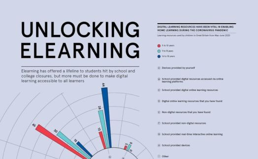 Unlocking elearning