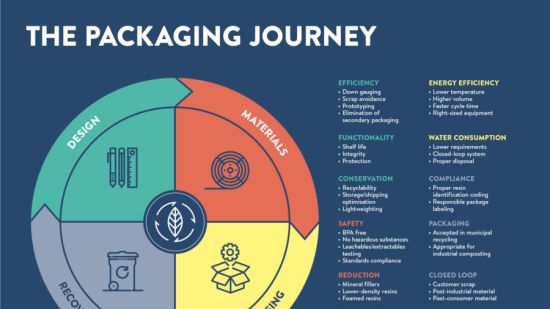 Future of packaging infographic