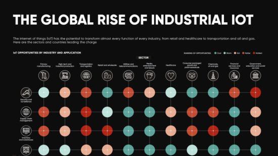 Inudstrial internet of things infographic