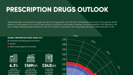 Future of healthcare infographic