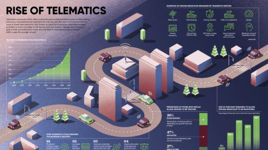 Rise of telematics infographic