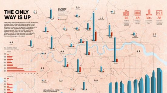 This infographic looks at completions over the years and where newest skyscrapers will pop up