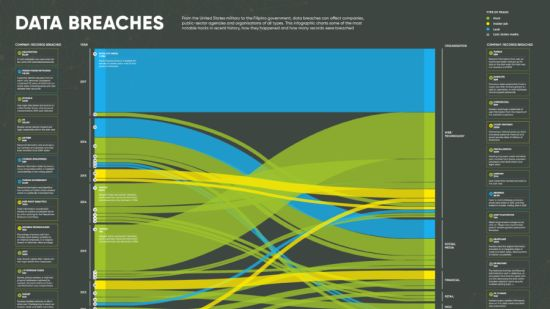 Infographic analyzing data breaches