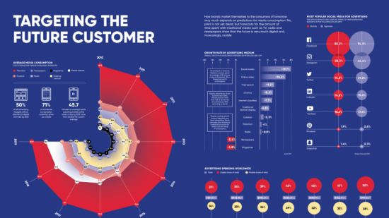 Targeting the future customer infographic